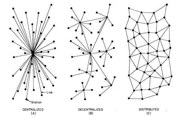 The Law of Rule: Centralized, Decentralized and Distributed Systems